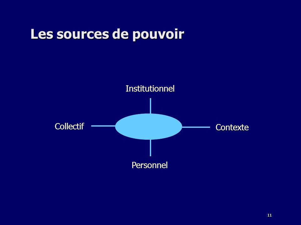 11 Les sources de pouvoir Institutionnel Personnel Contexte Collectif