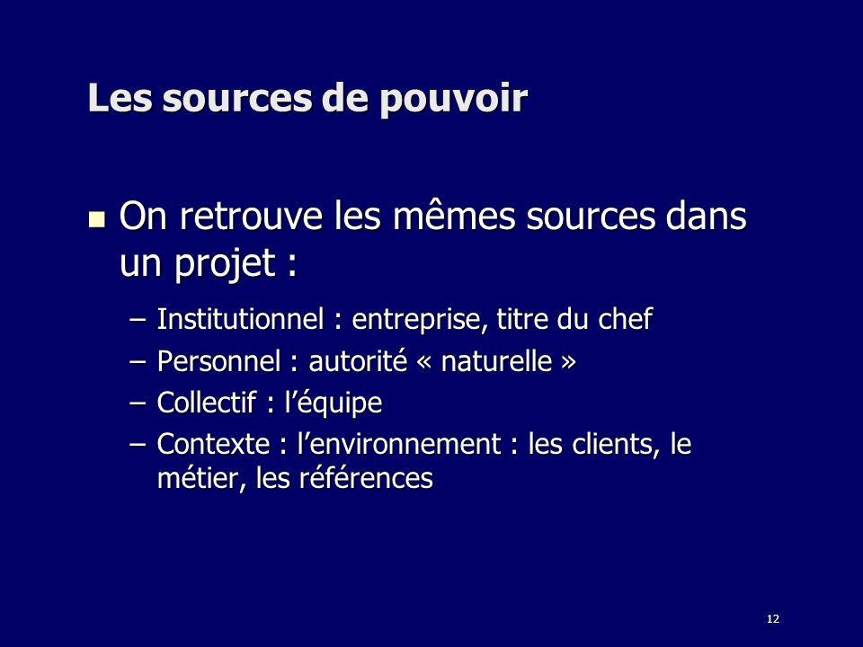 12 Les sources de pouvoir On retrouve les mêmes sources dans un projet : On retrouve les mêmes sources dans un projet : –Institutionnel : entreprise,