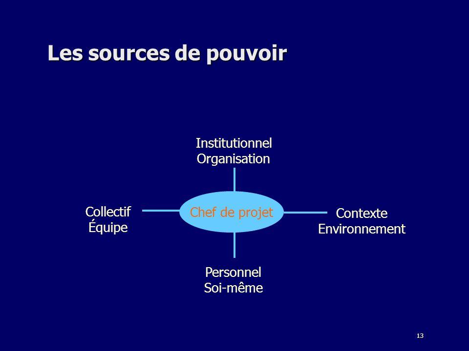 13 Les sources de pouvoir Institutionnel Organisation Personnel Soi-même Contexte Environnement Collectif Équipe Chef de projet