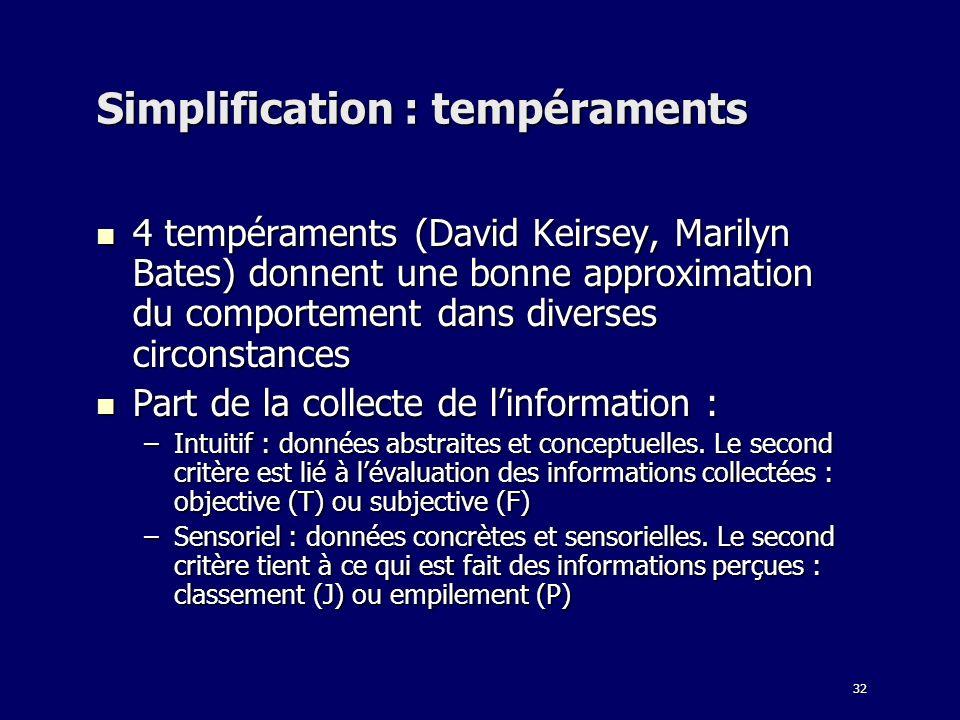 32 Simplification : tempéraments 4 tempéraments (David Keirsey, Marilyn Bates) donnent une bonne approximation du comportement dans diverses circonsta
