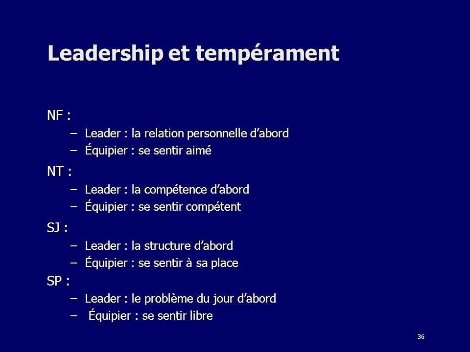 36 Leadership et tempérament NF : –Leader : la relation personnelle dabord –Équipier : se sentir aimé NT : –Leader : la compétence dabord –Équipier :