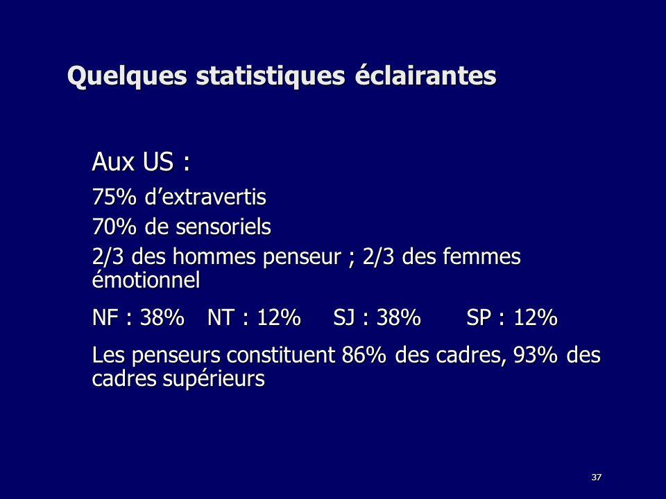 37 Quelques statistiques éclairantes Aux US : 75% dextravertis 70% de sensoriels 2/3 des hommes penseur ; 2/3 des femmes émotionnel NF : 38% NT : 12%S