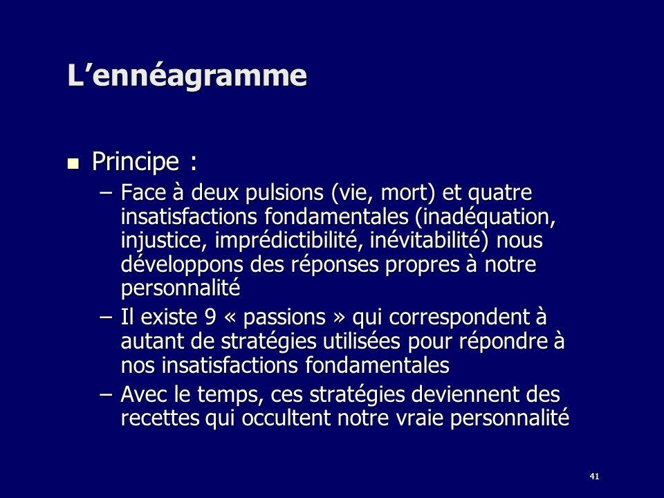 41 Lennéagramme Principe : Principe : –Face à deux pulsions (vie, mort) et quatre insatisfactions fondamentales (inadéquation, injustice, imprédictibi