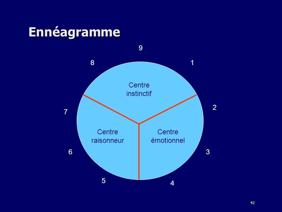 42 Ennéagramme 9 81 6 2 3 4 5 7 Centre instinctif Centre émotionnel Centre raisonneur