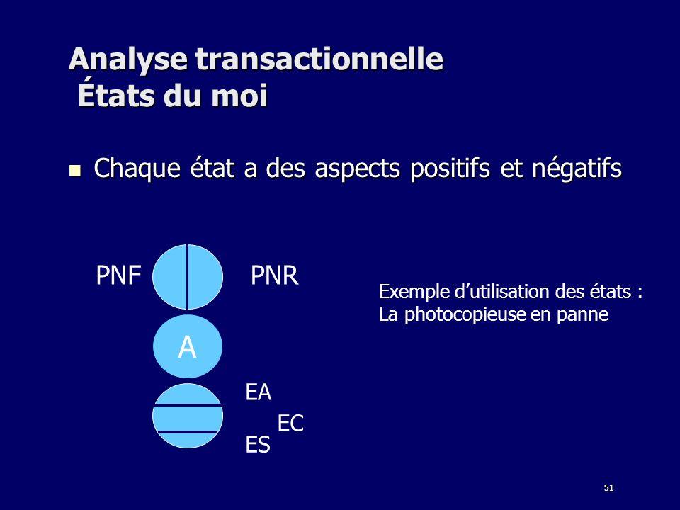 51 Analyse transactionnelle États du moi Chaque état a des aspects positifs et négatifs Chaque état a des aspects positifs et négatifs A PNFPNR EA EC