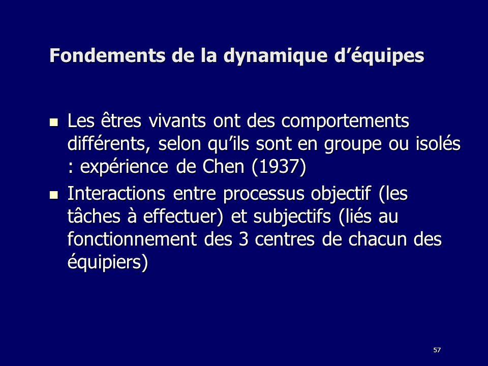 57 Fondements de la dynamique déquipes Les êtres vivants ont des comportements différents, selon quils sont en groupe ou isolés : expérience de Chen (