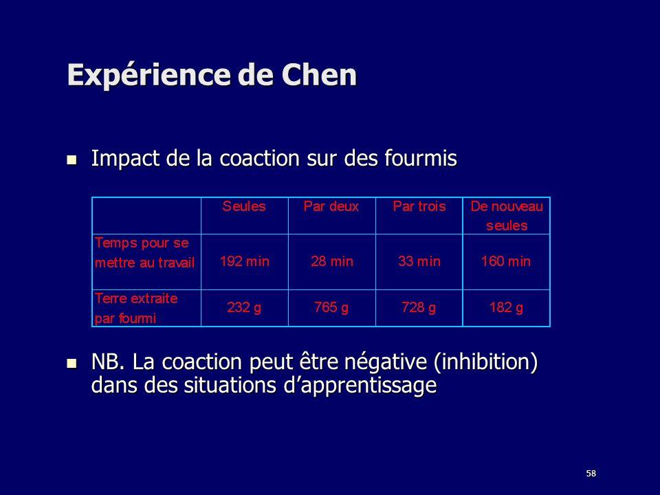 58 Expérience de Chen Impact de la coaction sur des fourmis Impact de la coaction sur des fourmis NB. La coaction peut être négative (inhibition) dans