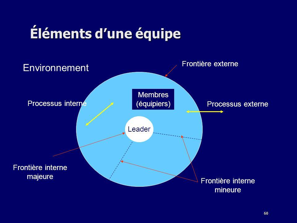 60 Éléments dune équipe Leader Membres (équipiers) Frontière interne majeure Frontière interne mineure Processus externe Processus interne Frontière e