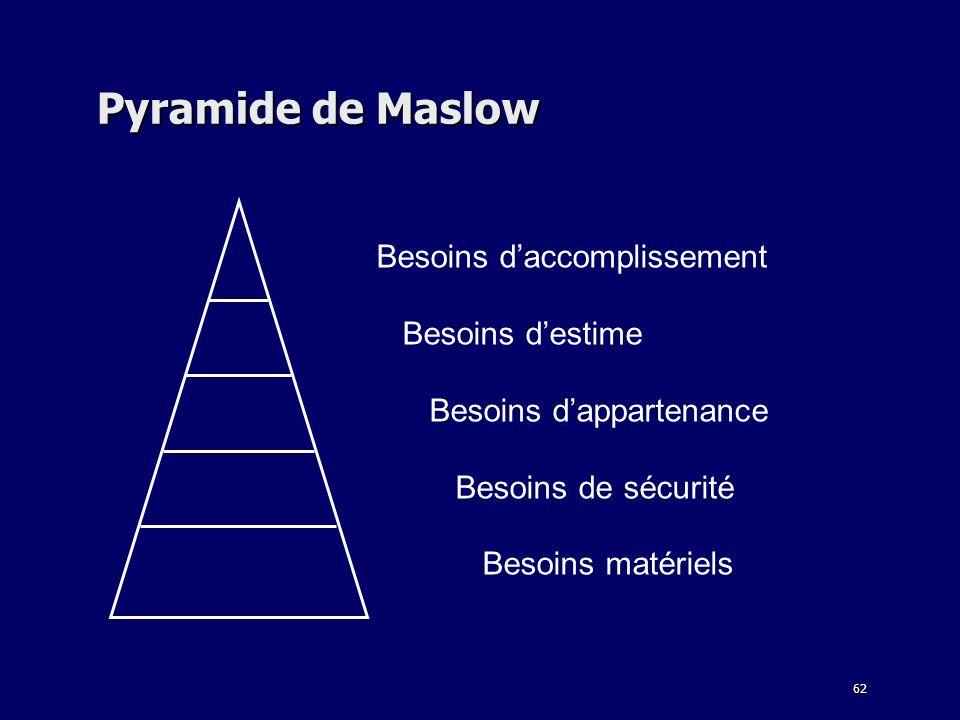 62 Pyramide de Maslow Besoins daccomplissement Besoins destime Besoins dappartenance Besoins de sécurité Besoins matériels