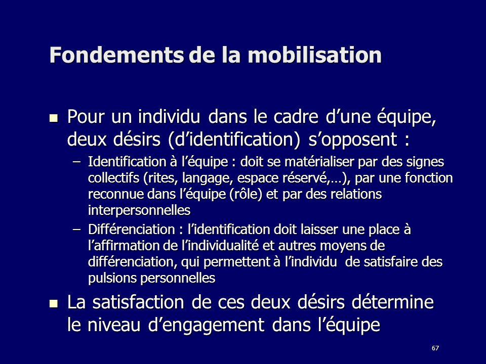 67 Fondements de la mobilisation Pour un individu dans le cadre dune équipe, deux désirs (didentification) sopposent : Pour un individu dans le cadre