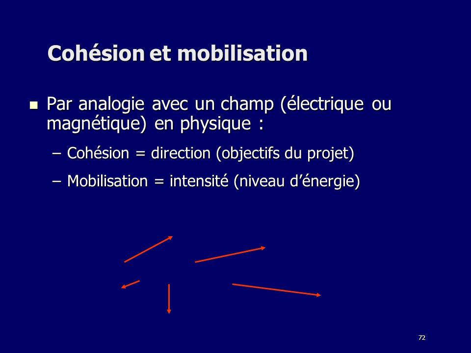 72 Cohésion et mobilisation Par analogie avec un champ (électrique ou magnétique) en physique : Par analogie avec un champ (électrique ou magnétique)