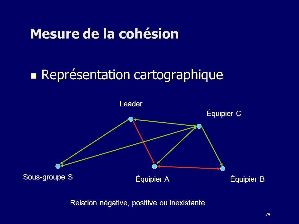 74 Mesure de la cohésion Représentation cartographique Représentation cartographique Relation négative, positive ou inexistante Équipier B Leader Sous