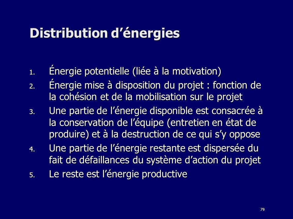 79 Distribution dénergies 1. Énergie potentielle (liée à la motivation) 2. Énergie mise à disposition du projet : fonction de la cohésion et de la mob