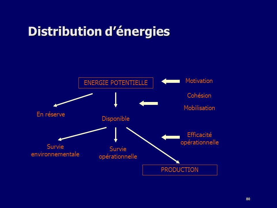 80 Distribution dénergies ENERGIE POTENTIELLE PRODUCTION En réserve Disponible Survie environnementale Survie opérationnelle Mobilisation Motivation C