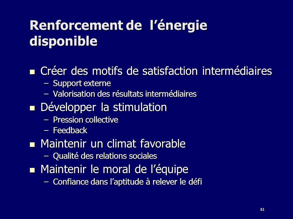 81 Renforcement de lénergie disponible Créer des motifs de satisfaction intermédiaires Créer des motifs de satisfaction intermédiaires –Support extern
