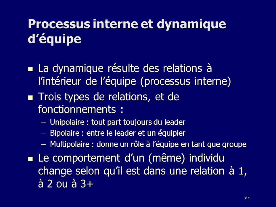 83 Processus interne et dynamique déquipe La dynamique résulte des relations à lintérieur de léquipe (processus interne) La dynamique résulte des rela