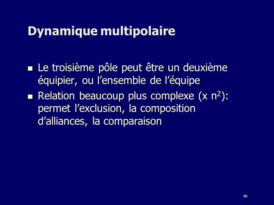 86 Dynamique multipolaire Le troisième pôle peut être un deuxième équipier, ou lensemble de léquipe Le troisième pôle peut être un deuxième équipier,