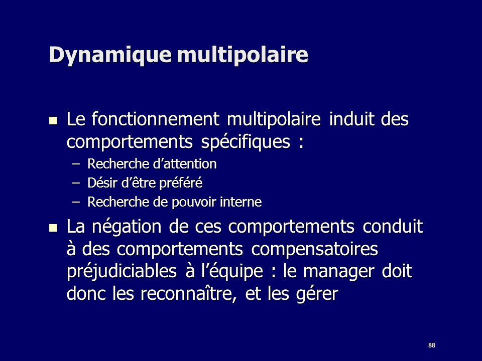 88 Dynamique multipolaire Le fonctionnement multipolaire induit des comportements spécifiques : Le fonctionnement multipolaire induit des comportement
