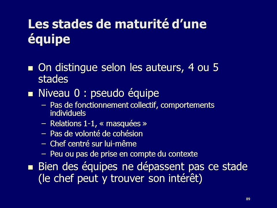 89 Les stades de maturité dune équipe On distingue selon les auteurs, 4 ou 5 stades On distingue selon les auteurs, 4 ou 5 stades Niveau 0 : pseudo éq