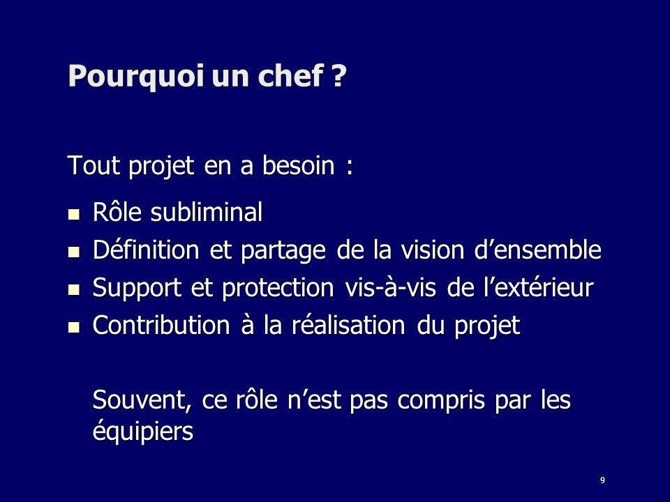 9 Pourquoi un chef ? Tout projet en a besoin : Rôle subliminal Rôle subliminal Définition et partage de la vision densemble Définition et partage de l