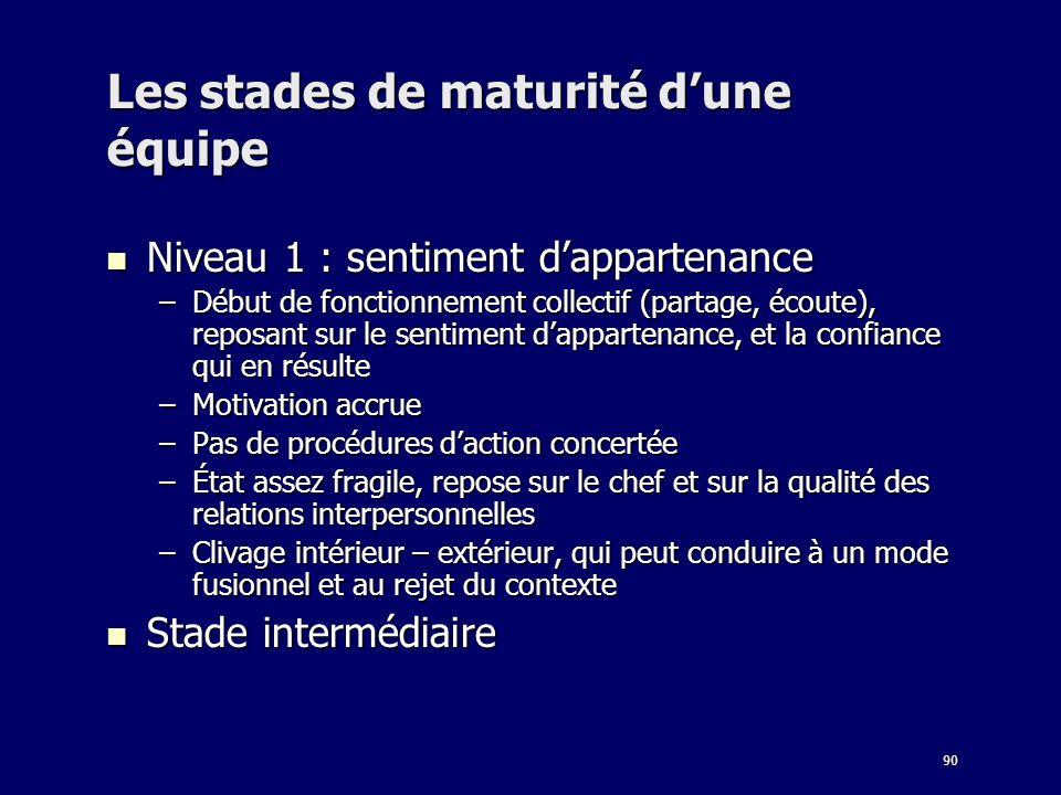 90 Les stades de maturité dune équipe Niveau 1 : sentiment dappartenance Niveau 1 : sentiment dappartenance –Début de fonctionnement collectif (partag