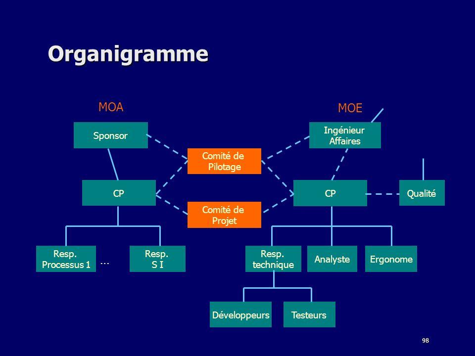98 Organigramme Développeurs AnalysteErgonome Resp. technique Ingénieur Affaires Sponsor Resp. S I CP Comité de Projet Qualité CP Testeurs Comité de P