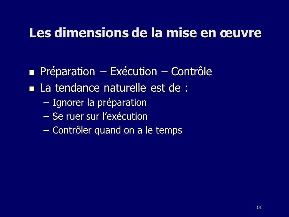 14 Les dimensions de la mise en œuvre Préparation – Exécution – Contrôle Préparation – Exécution – Contrôle La tendance naturelle est de : La tendance