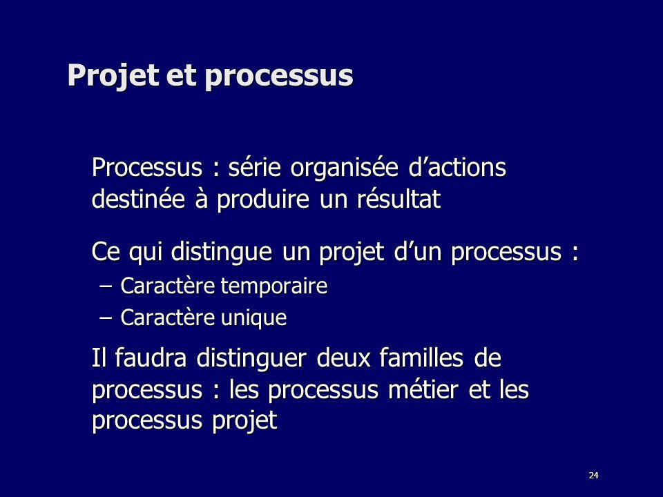 24 Projet et processus Processus : série organisée dactions destinée à produire un résultat Ce qui distingue un projet dun processus : –Caractère temp