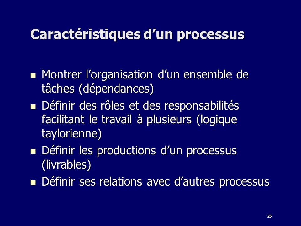 25 Caractéristiques dun processus Montrer lorganisation dun ensemble de tâches (dépendances) Montrer lorganisation dun ensemble de tâches (dépendances