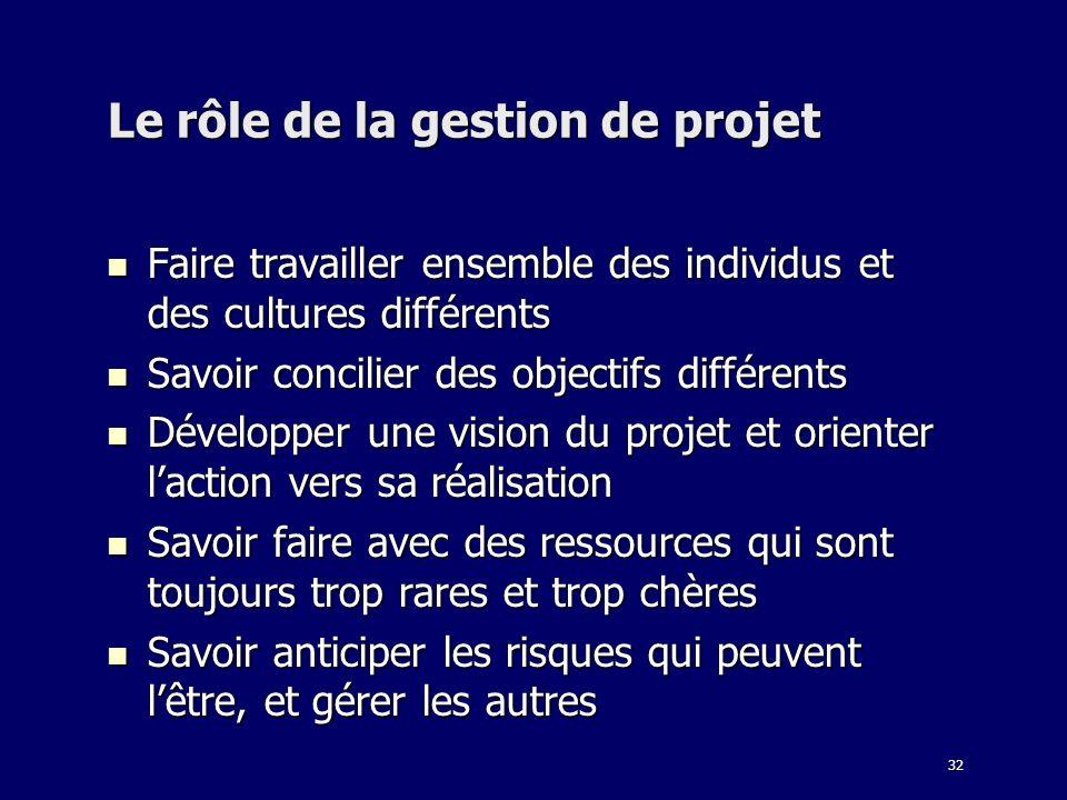 32 Le rôle de la gestion de projet Faire travailler ensemble des individus et des cultures différents Faire travailler ensemble des individus et des c