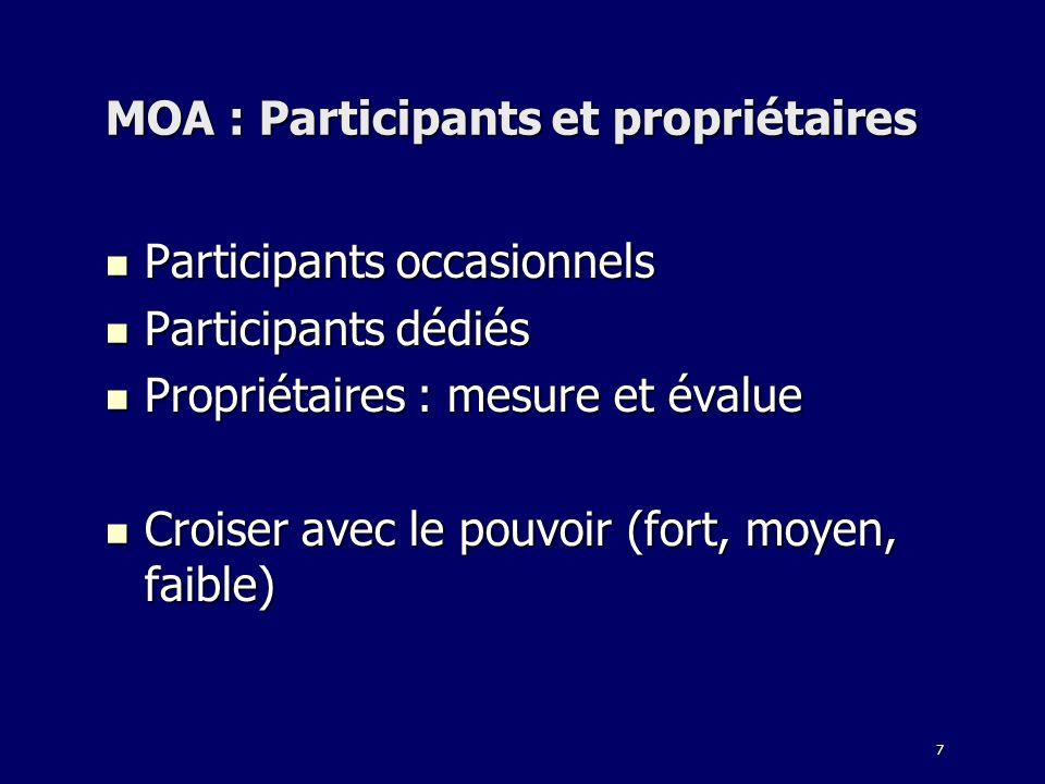 7 MOA : Participants et propriétaires Participants occasionnels Participants occasionnels Participants dédiés Participants dédiés Propriétaires : mesu
