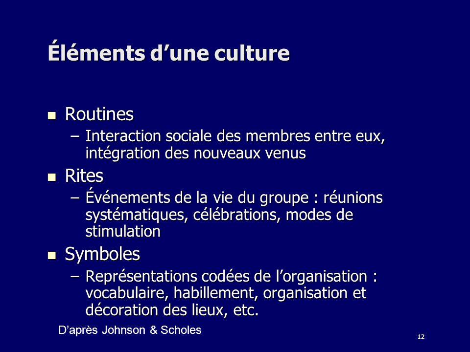 12 Éléments dune culture Routines Routines –Interaction sociale des membres entre eux, intégration des nouveaux venus Rites Rites –Événements de la vi