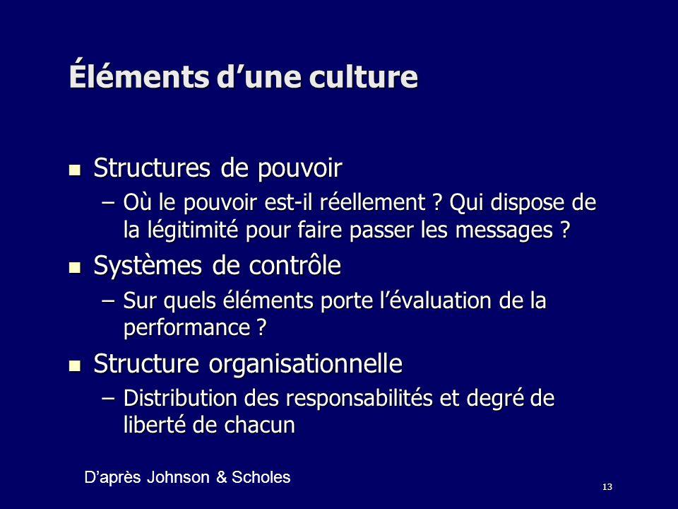 13 Éléments dune culture Structures de pouvoir Structures de pouvoir –Où le pouvoir est-il réellement ? Qui dispose de la légitimité pour faire passer