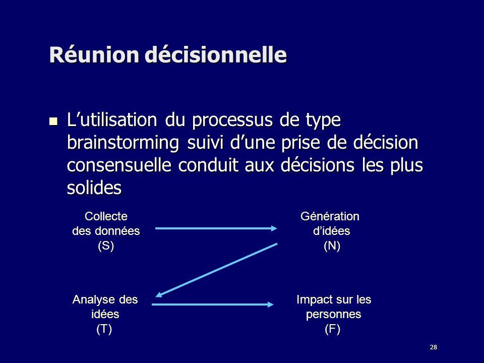 28 Réunion décisionnelle Lutilisation du processus de type brainstorming suivi dune prise de décision consensuelle conduit aux décisions les plus soli