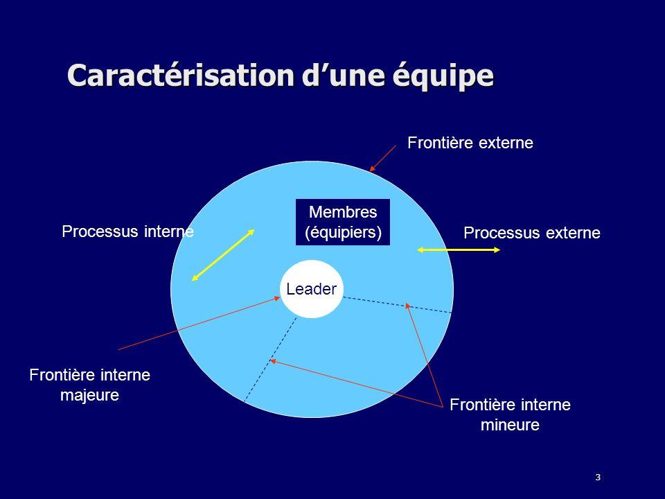 3 Caractérisation dune équipe Leader Membres (équipiers) Frontière interne majeure Frontière interne mineure Processus externe Processus interne Front