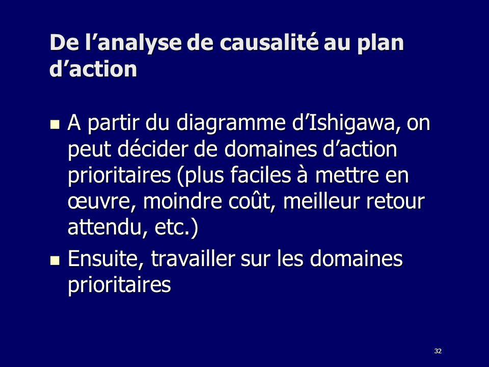 32 De lanalyse de causalité au plan daction A partir du diagramme dIshigawa, on peut décider de domaines daction prioritaires (plus faciles à mettre e