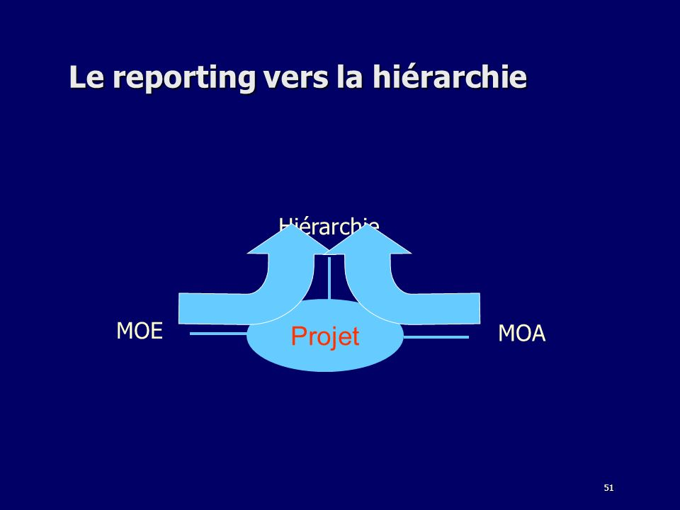 51 Le reporting vers la hiérarchie Hiérarchie MOA MOE Projet