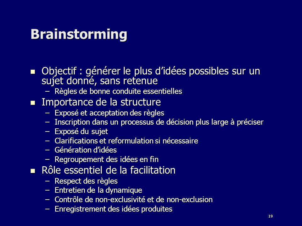 19 Brainstorming Objectif : générer le plus didées possibles sur un sujet donné, sans retenue Objectif : générer le plus didées possibles sur un sujet