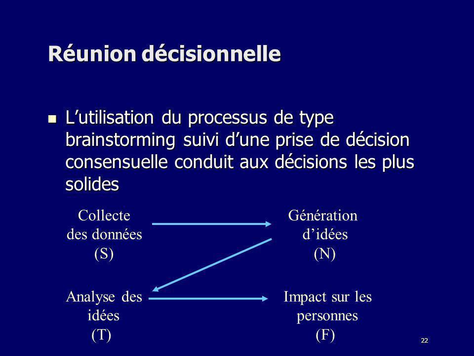 22 Réunion décisionnelle Lutilisation du processus de type brainstorming suivi dune prise de décision consensuelle conduit aux décisions les plus soli