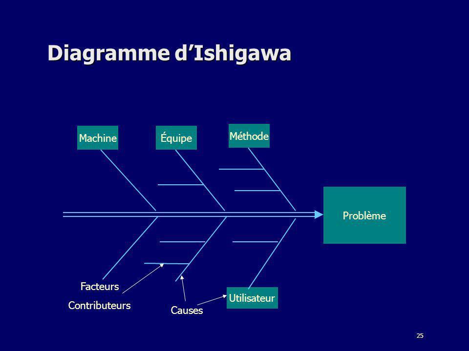25 Diagramme dIshigawa Problème Machine Utilisateur Méthode Équipe Causes Facteurs Contributeurs