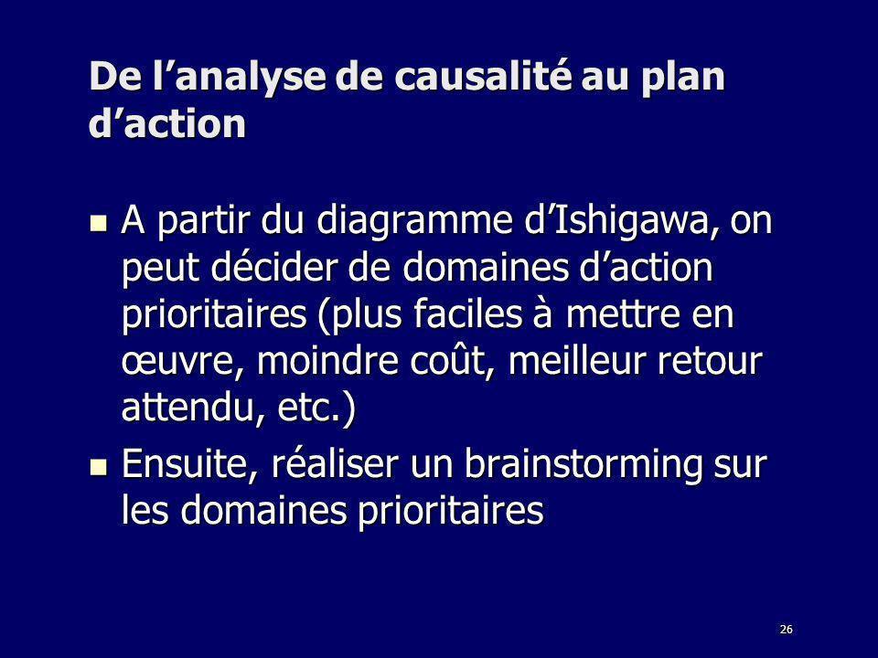 26 De lanalyse de causalité au plan daction A partir du diagramme dIshigawa, on peut décider de domaines daction prioritaires (plus faciles à mettre e