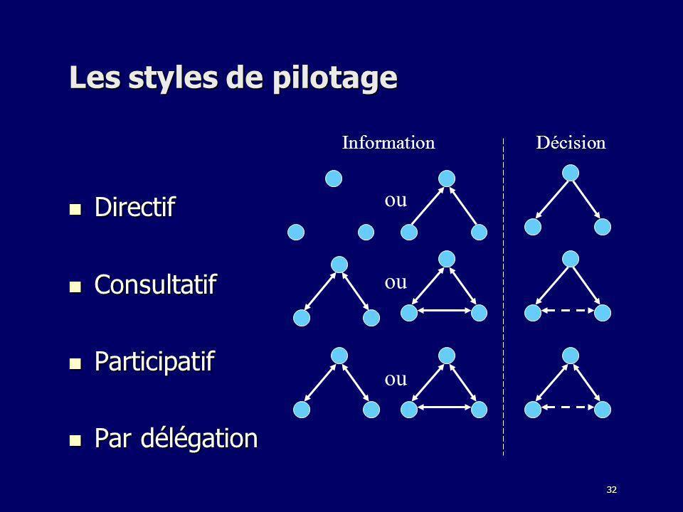 32 Les styles de pilotage Directif Directif Consultatif Consultatif Participatif Participatif Par délégation Par délégation InformationDécision ou