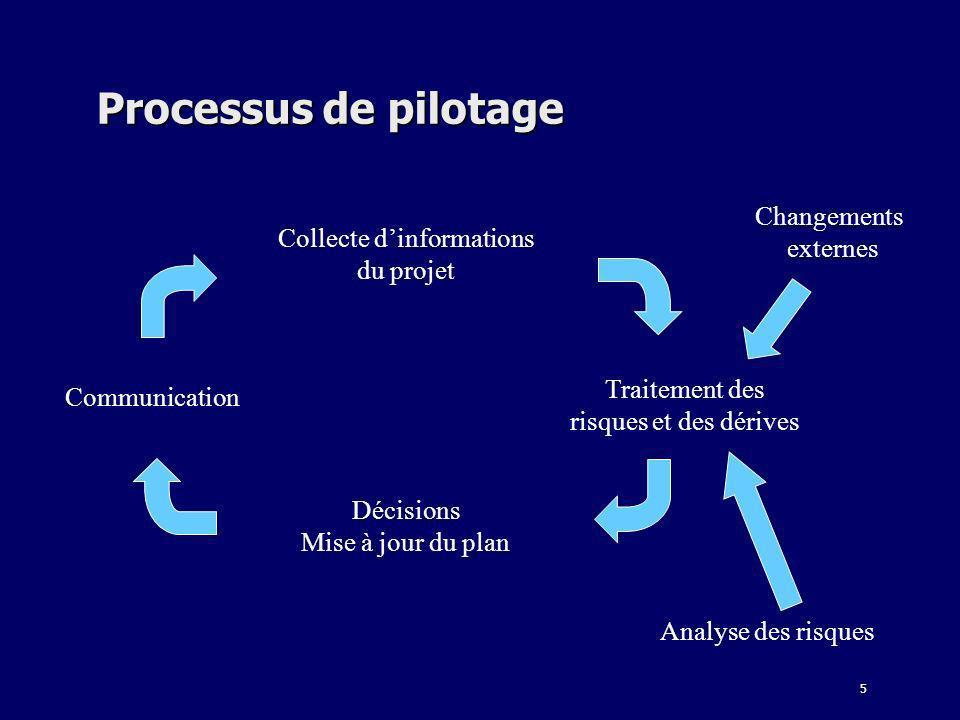 5 Processus de pilotage Collecte dinformations du projet Traitement des risques et des dérives Décisions Mise à jour du plan Communication Analyse des
