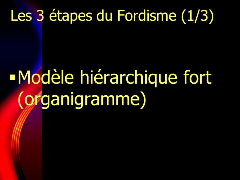Les 3 étapes du Fordisme (1/3) Modèle hiérarchique fort (organigramme)