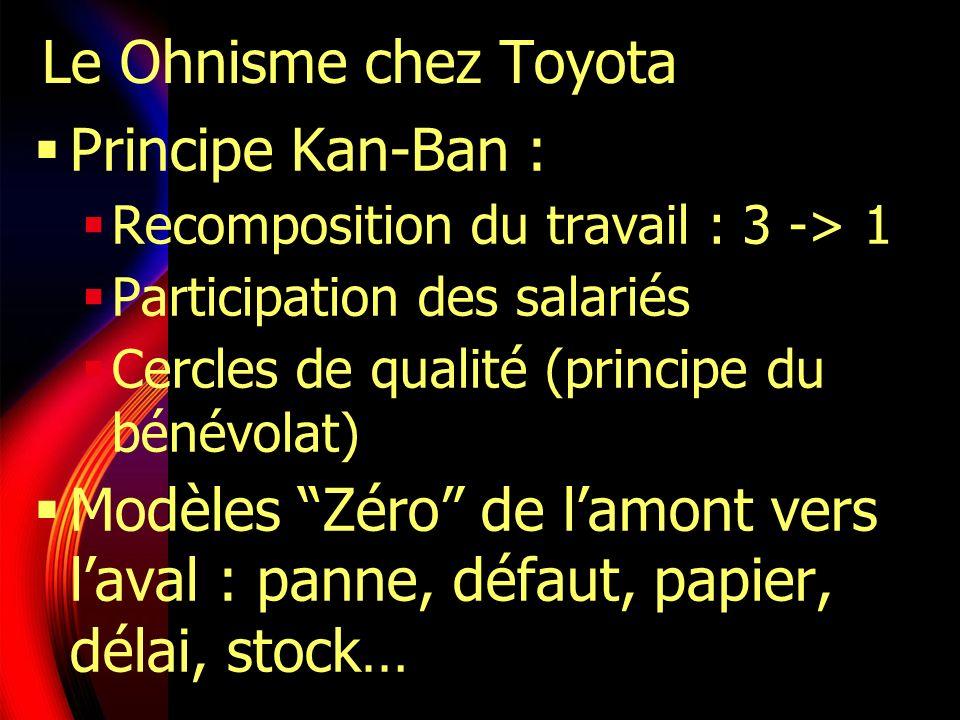 Le Ohnisme chez Toyota Principe Kan-Ban : Recomposition du travail : 3 -> 1 Participation des salariés Cercles de qualité (principe du bénévolat) Modè