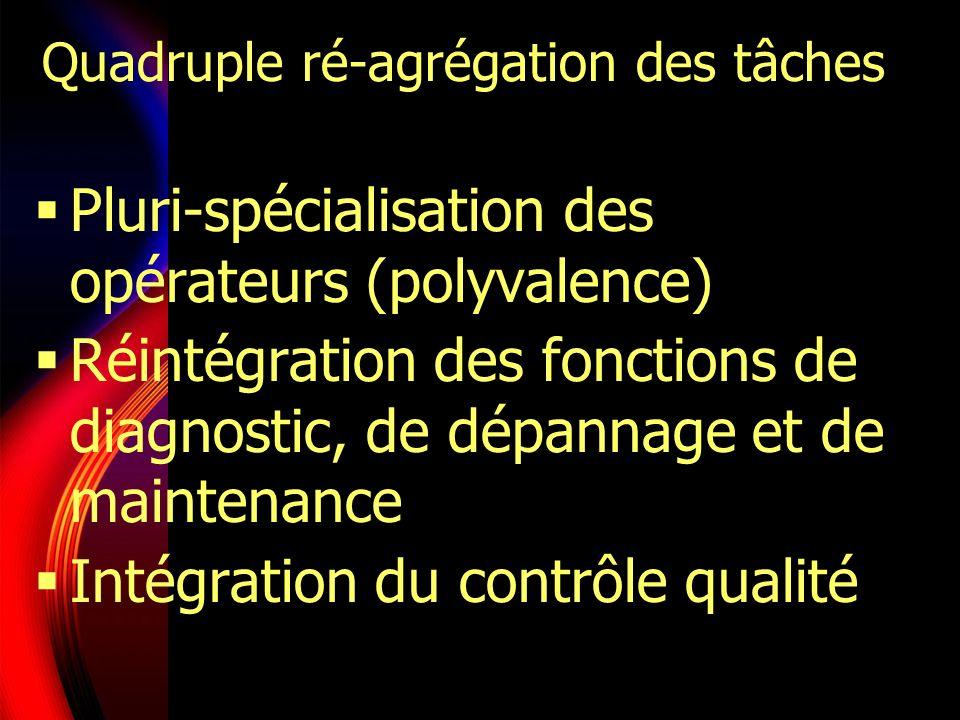 Quadruple ré-agrégation des tâches Pluri-spécialisation des opérateurs (polyvalence) Réintégration des fonctions de diagnostic, de dépannage et de mai