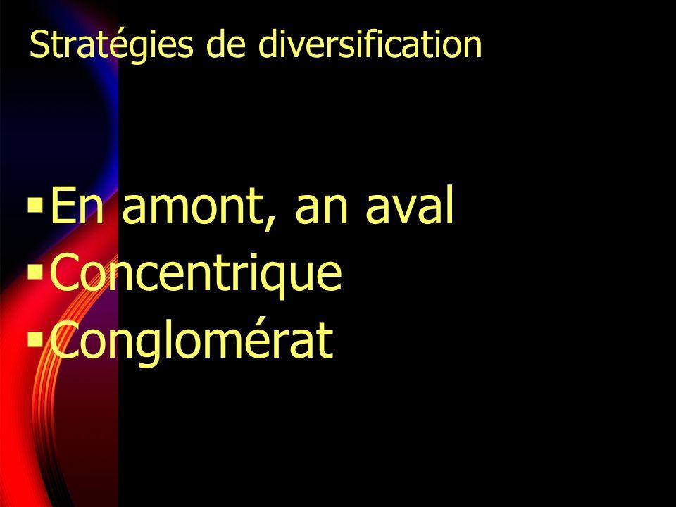 Stratégies de diversification En amont, an aval Concentrique Conglomérat