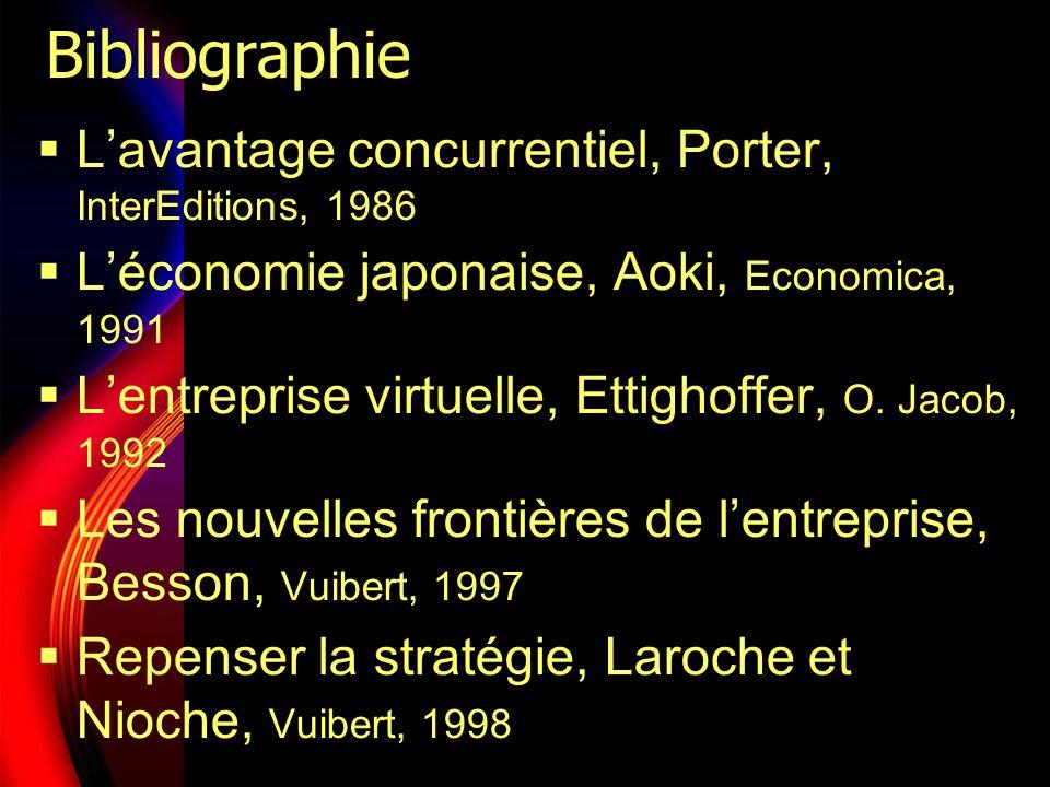 Bibliographie Lavantage concurrentiel, Porter, InterEditions, 1986 Léconomie japonaise, Aoki, Economica, 1991 Lentreprise virtuelle, Ettighoffer, O. J
