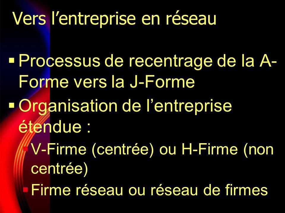 Vers lentreprise en réseau Processus de recentrage de la A- Forme vers la J-Forme Organisation de lentreprise étendue : V-Firme (centrée) ou H-Firme (