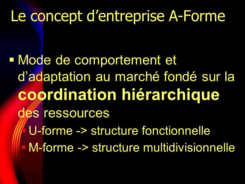 Le concept dentreprise A-Forme Mode de comportement et dadaptation au marché fondé sur la coordination hiérarchique des ressources U-forme -> structur